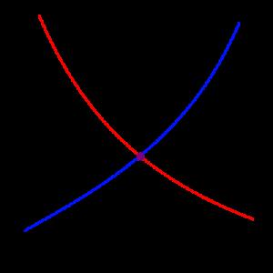 Graphique de la valeur basée sur l'offre et la demande